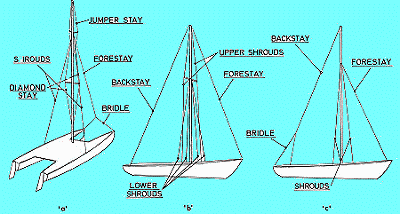 sailboat rigging guide and instructions to mast stepping. Black Bedroom Furniture Sets. Home Design Ideas